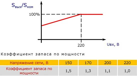 Коэффициент запаса по мощности в зависимости от напряжения