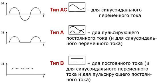 Типы УЗО, обозначения