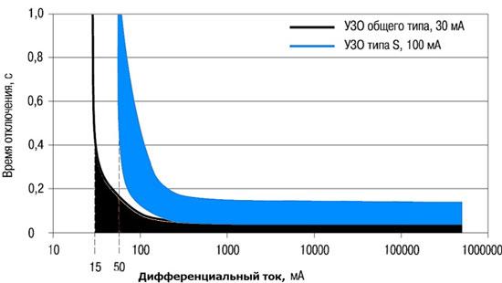 Кривые отключения УЗО общего типа и УЗО типа S