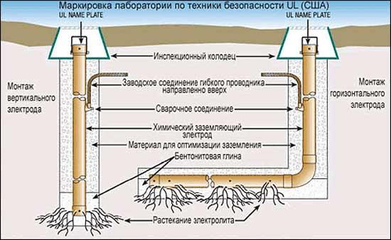 Принцип действия электролитического заземления