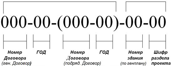 Обозначения проектной документации