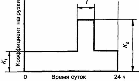 Двуступенчатый график нагрузки