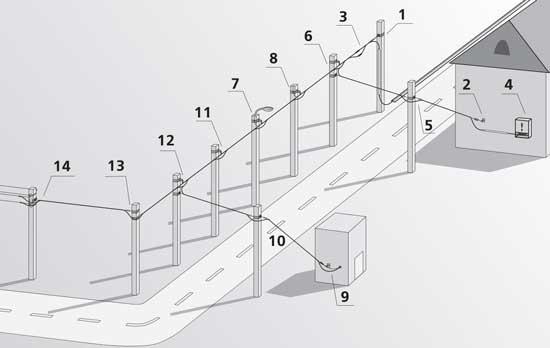 Схема условной сети
