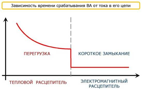 Зависимость времени срабатывания ВА от тока в его цепи