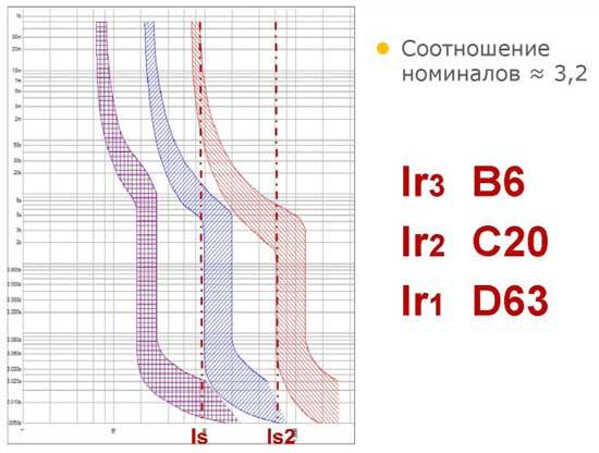 Сравнение B6, C20, D63