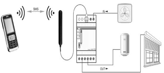 Реле дистанционного управления - SIMply MAX P01