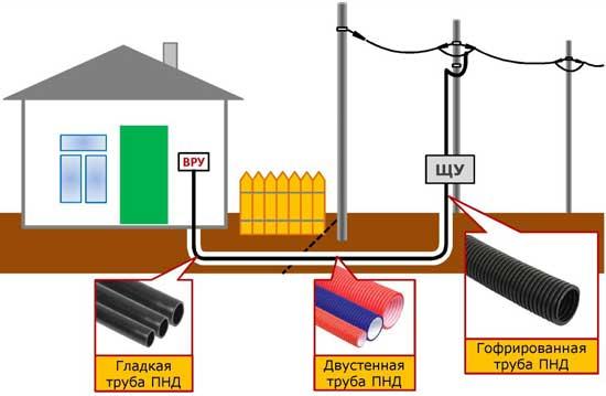Как проложить кабель на даче