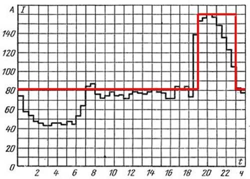 Суточный график нагрузки (501-квартирный дом с газовыи плитами)