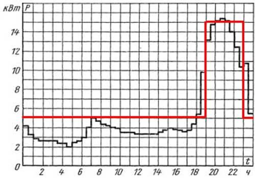 Суточный график нагрузки (62-квартирный дом с газовыи плитами)