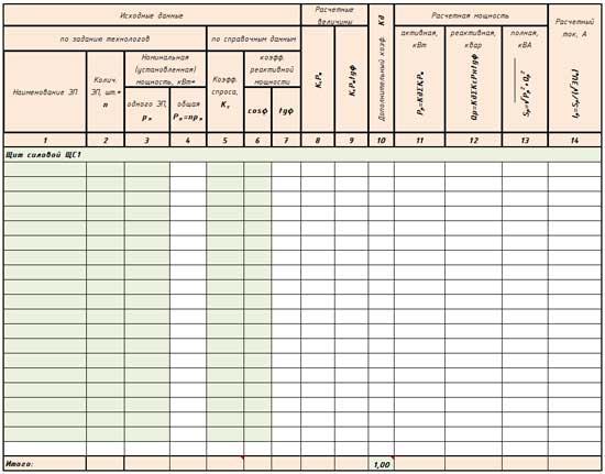 Таблица расчеча распределительного щита