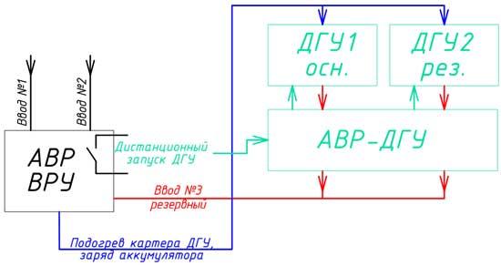 Структурная схема резервирования ДГУ