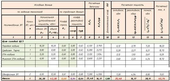 Расчет трехфазных и однофазных ЭП
