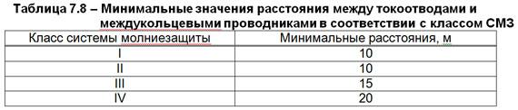 Расстояние между токоотводами по ТКП 336-2011