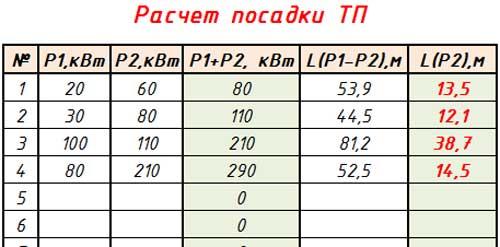 Расчет посадки ТП