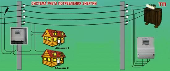 Учет электроэнергии СНТ