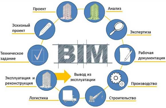 BIM проектирование от А до Я
