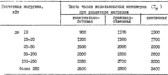 Годовое число часов использования максимума нагрузки
