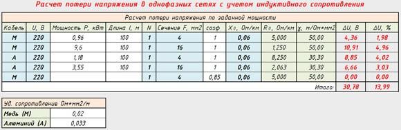 Удельное сопротивление 1Р 0,02/0,033 Ом*мм2/м