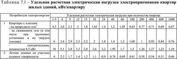 Удельная нагрузка для квартир - РФ