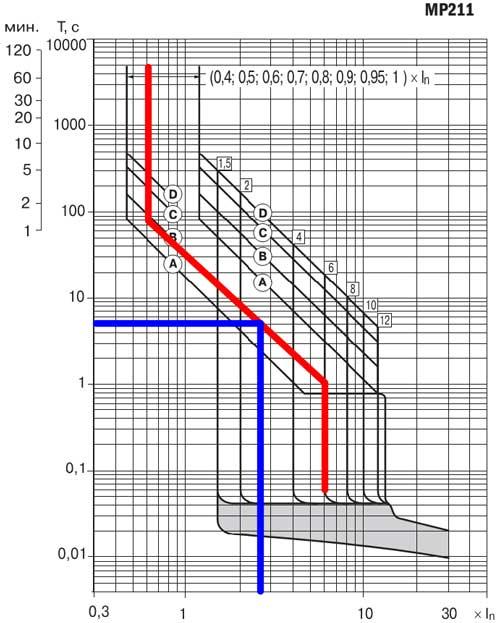 Время-токовые характеристики срабатывания выключателей ВА88 с электронным расцепителем
