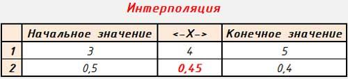 Интерполяция Кс(Ки)
