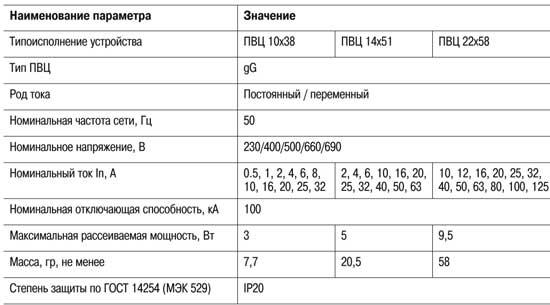 Характеристики предохранителя ПВЦ 22х58