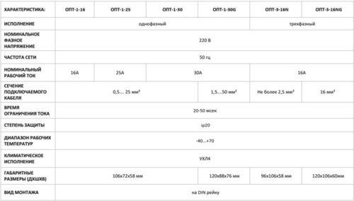 Сравнительные характеристики ОПТ